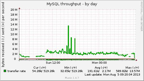 mysql_bytes-day.png