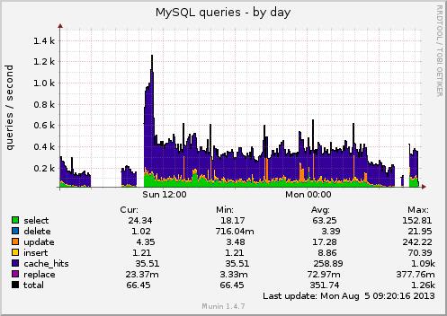 mysql_queries-day.png