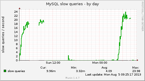mysql_slowqueries-day.png