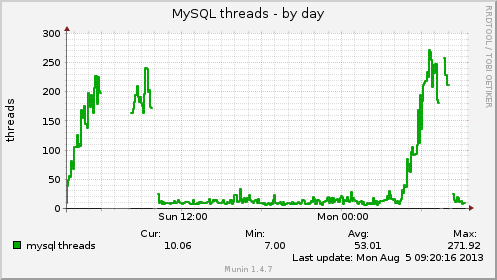 mysql_threads-day.png