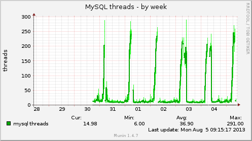 mysql_threads-week.png